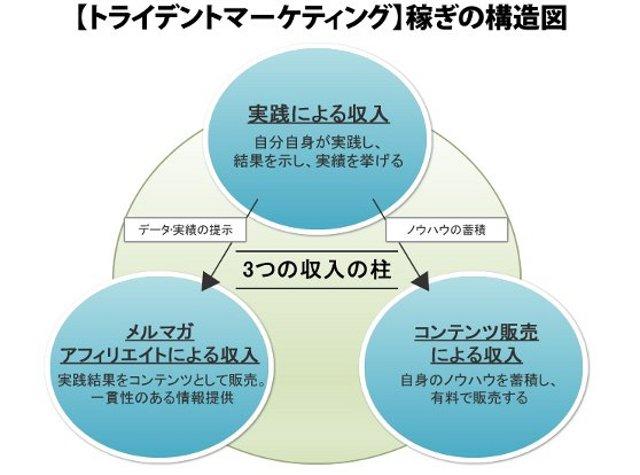 【トライデントマーケティング】稼ぎの構造図